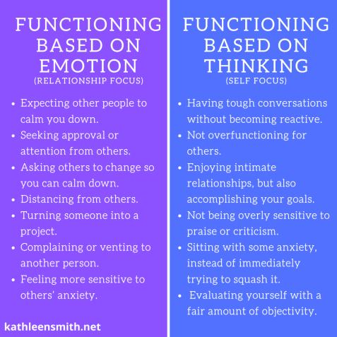 Functioning Based on Emotion (1)